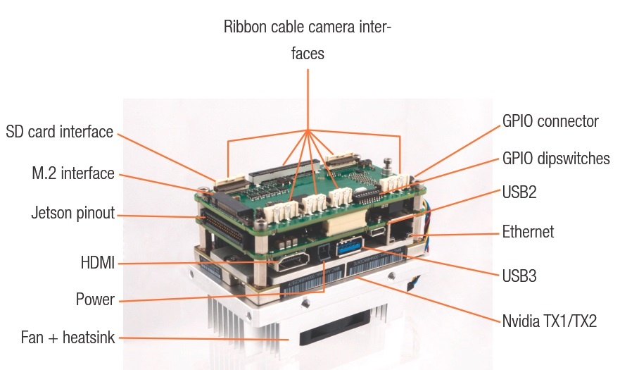 XIMEA - Carrier board for NVIDIA Jetson and cameras