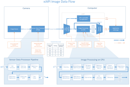 Xiapi Image Data Flow Apis Ximea Support