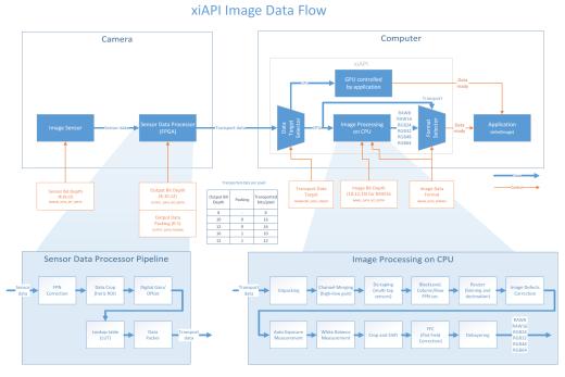 XiAPI Image Data Flow - APIs - ximea support
