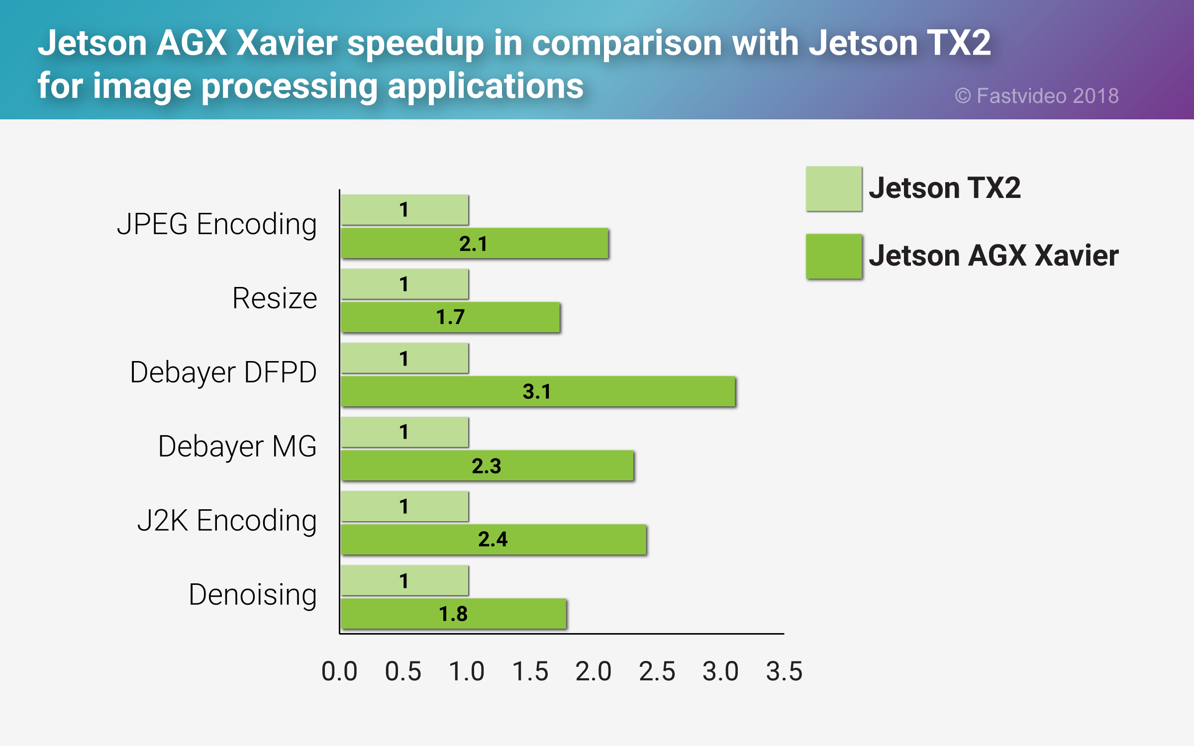 Matplotlib Jetson Tx2