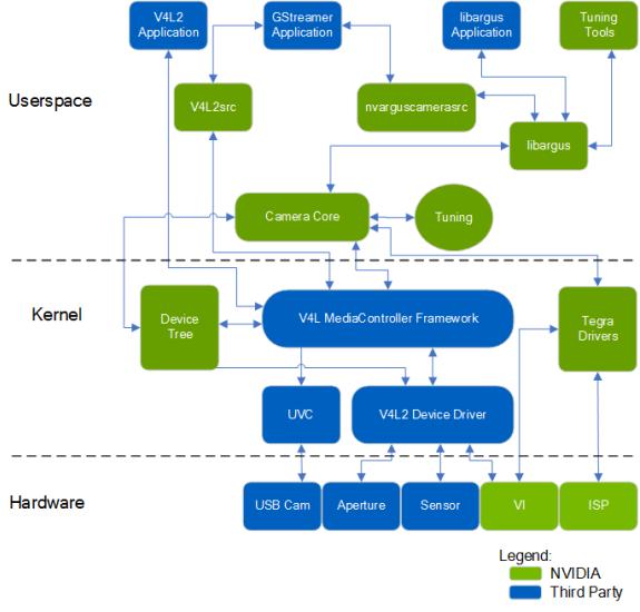 GStreamer nvarguscamerasrc and v4l2src Elements Comparison on