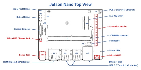 A diagram of the top view of the NVIDIA Jetson Nano Developer Kit on a white background