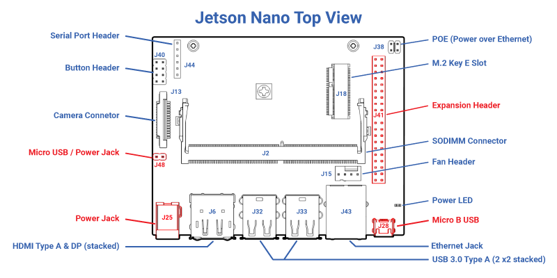 Jetson Nano Benchmarks - APIs - ximea support
