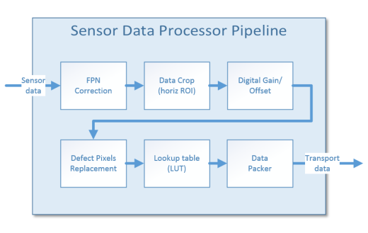 Xiapi image data flow apis ximea support sensor data processor sciox Images